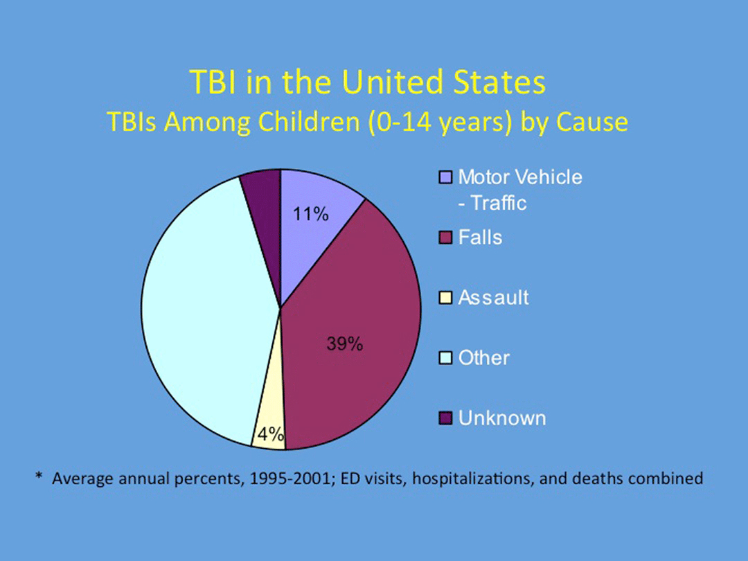 TBIs Among Children by Cause