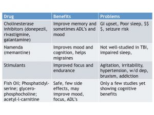 Cognitive Enhancing Agents